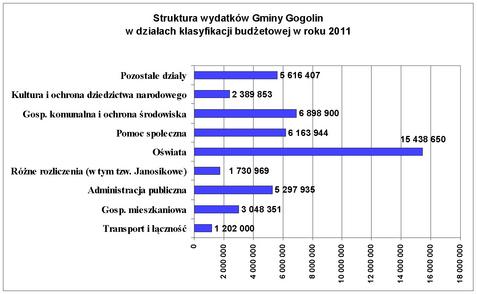 wykres budzet 2011_2.jpeg