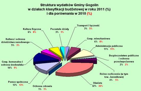 wykres budzet 2011.jpeg
