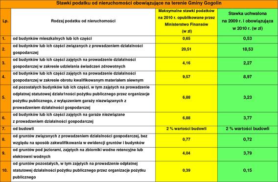 Stawki podatków i opłat lokalnych w Gminie Gogolin w 2010r.jpeg