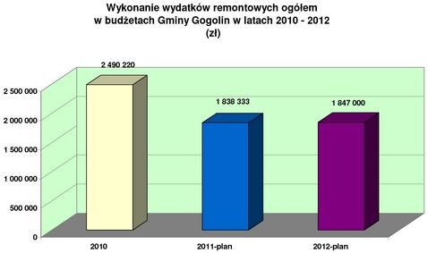 Remonty_2010-2012_plan.jpeg
