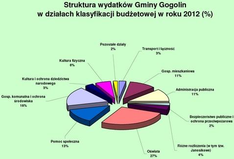 Struktura wydatków_2012.jpeg