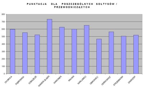 wykres soltys 2011.jpeg