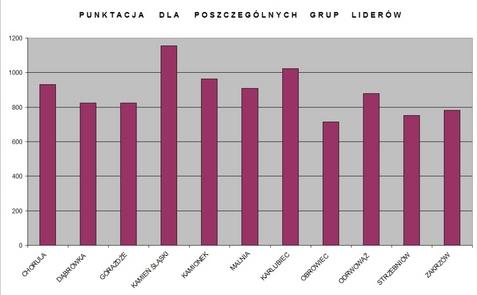 wykres liderzy 2011.jpeg