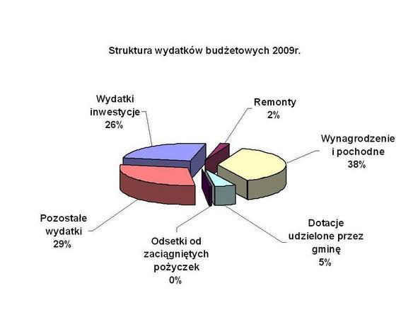 struktura wydatkow 2.jpeg